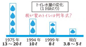 トイレ水量の変化グラフ